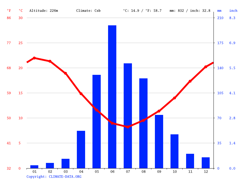 Climate graph // Weather by Month, Lontué