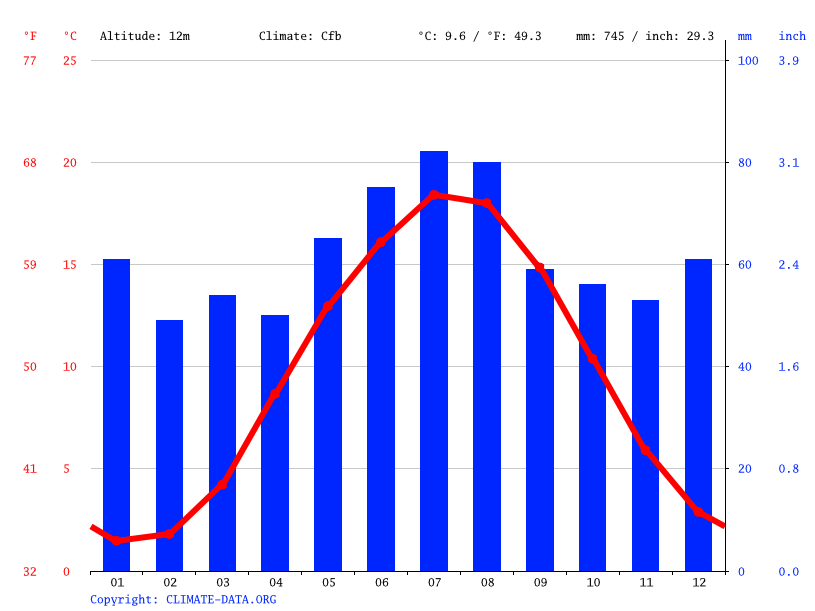 Climate graph // Weather by Month, Lübeck