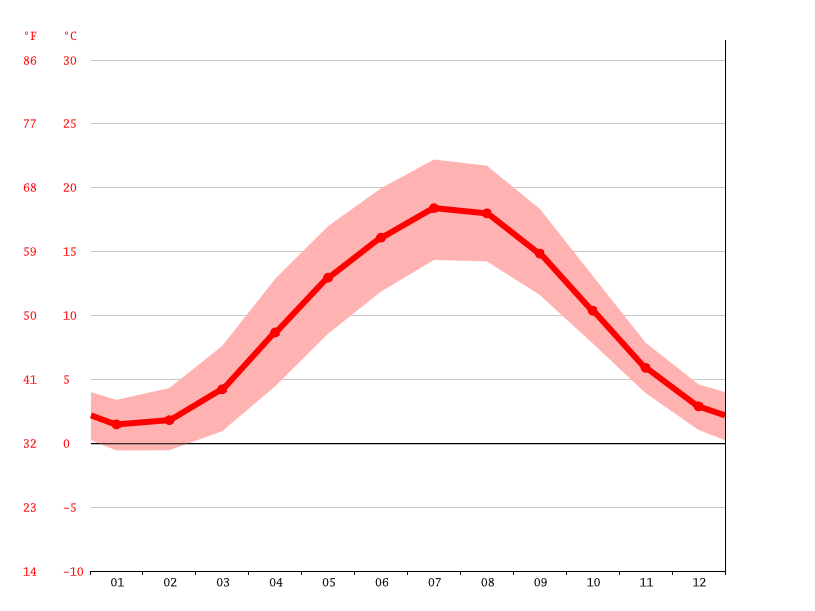 Temperature graph, Lübeck