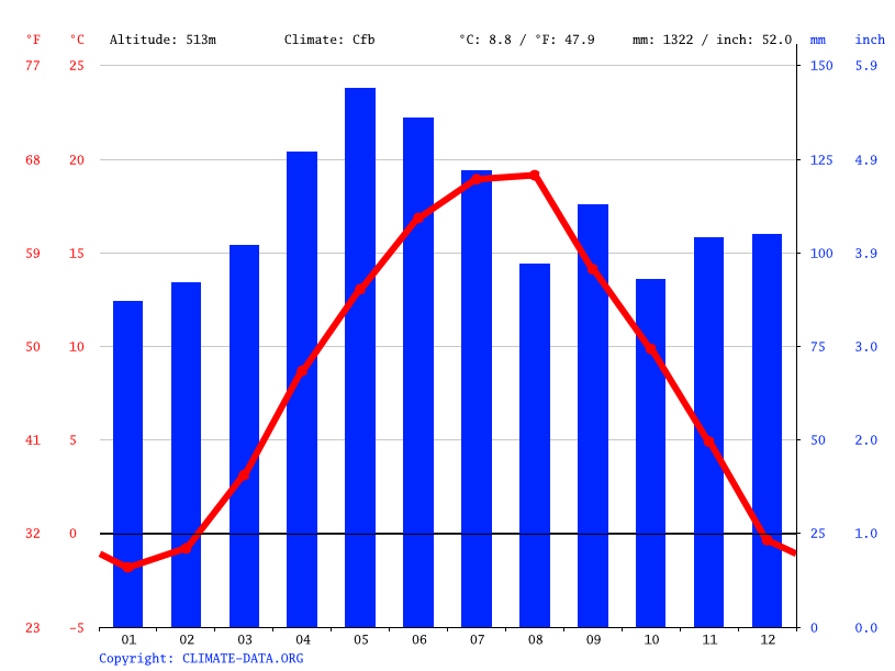 Climate graph // Weather by Month, Travnik