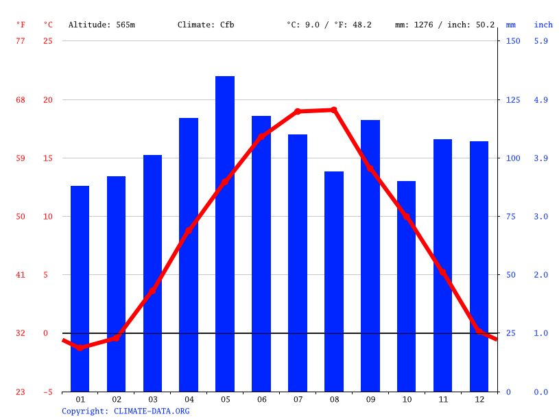 Climate graph // Weather by Month, Mrkonjić -Grad