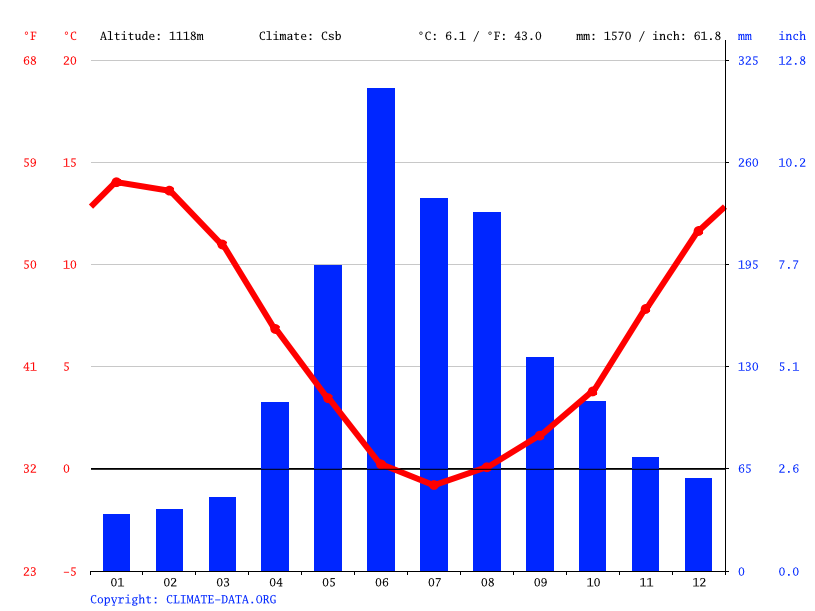 Climate graph // Weather by Month, Llanquén