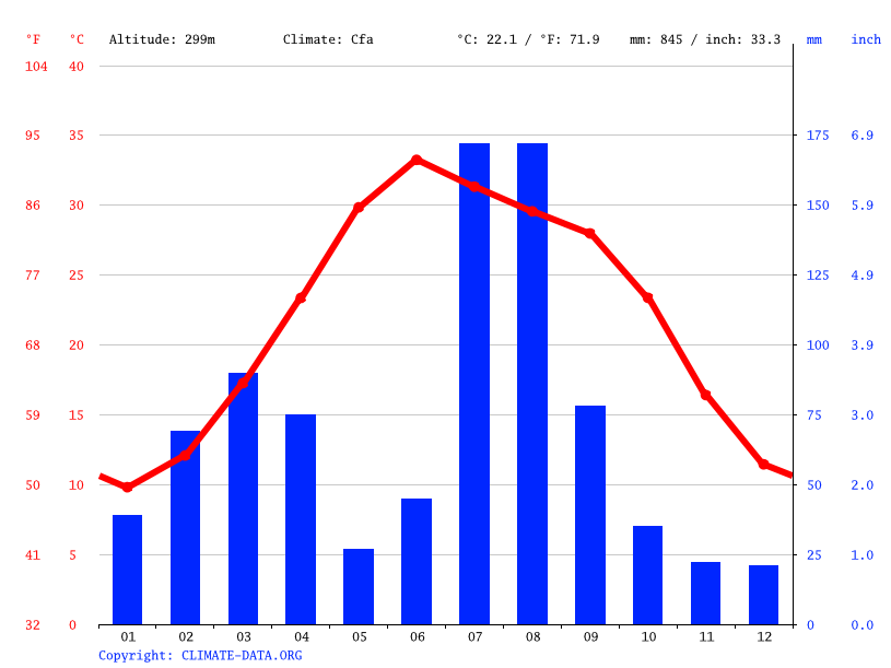 Climate graph // Weather by Month, Pabbi