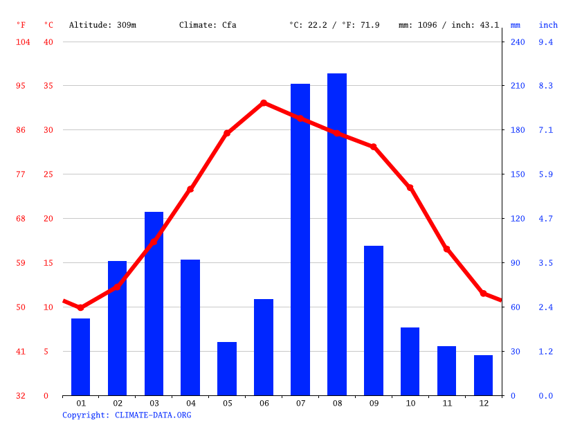 Climate graph // Weather by Month, Risalpur