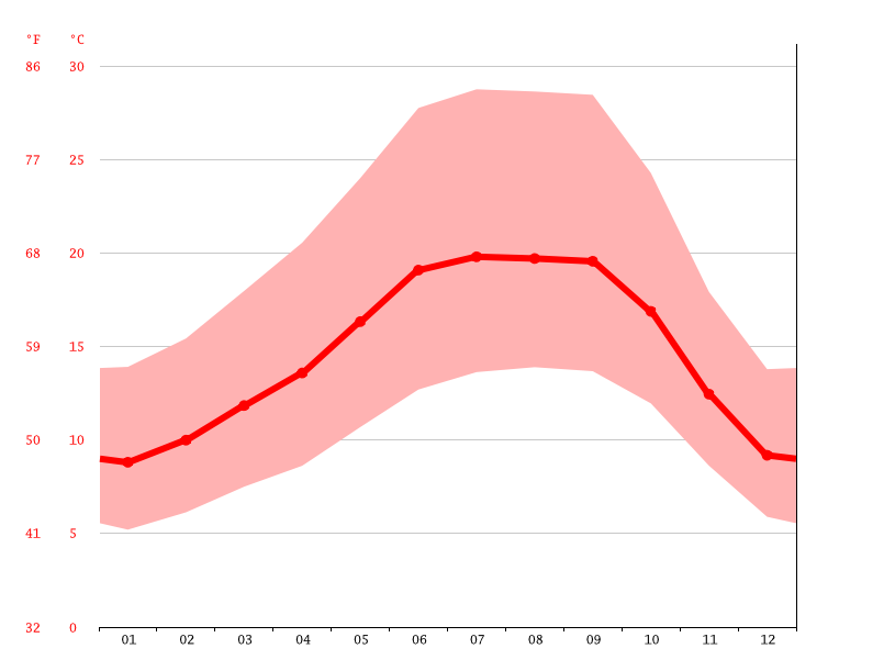 Temperature graph, Concord