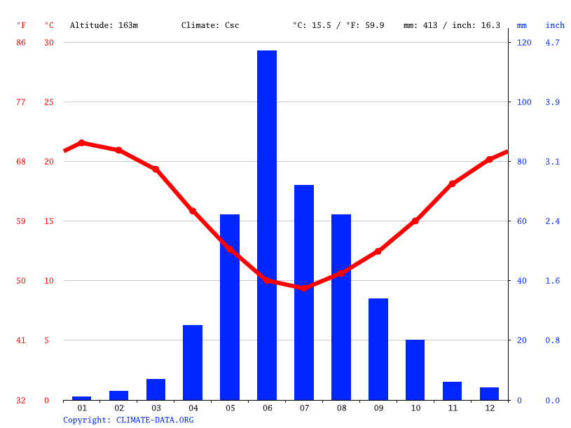 Climate graph // Weather by Month, Los Quilos