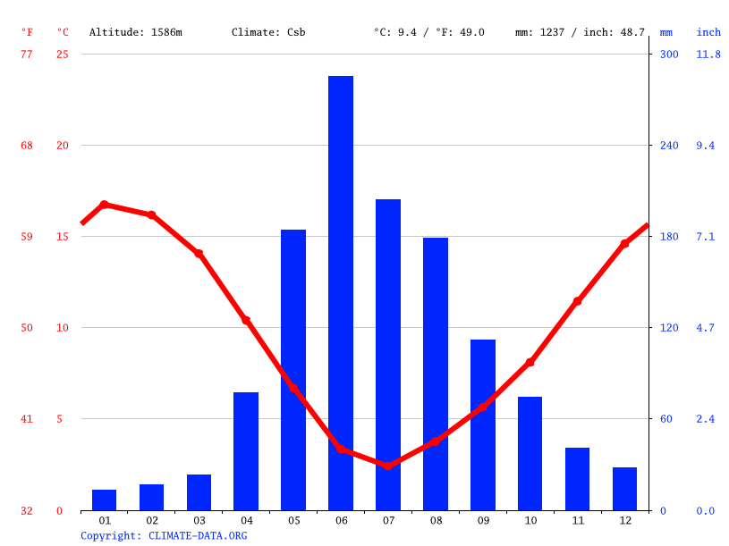 Climate graph // Weather by Month, Colonia Potrero Grande
