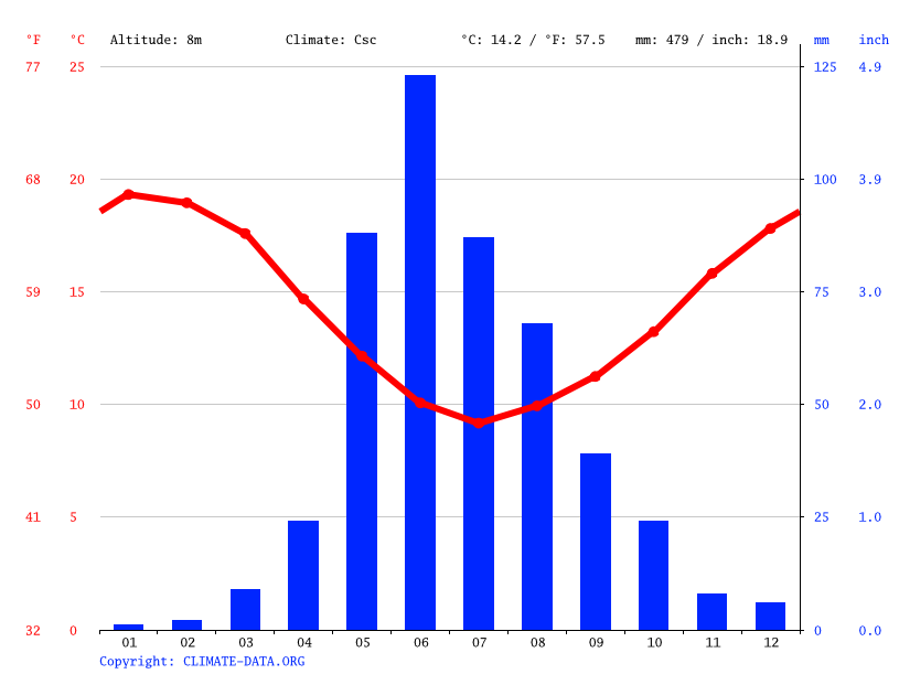 Climate graph // Weather by Month, Tabuco