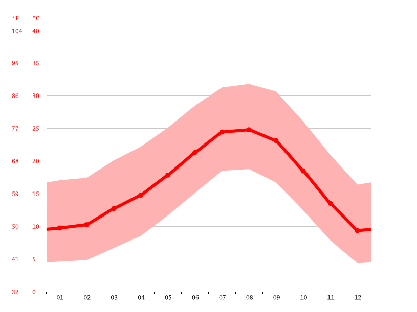 Temperature graph, Santa Clarita