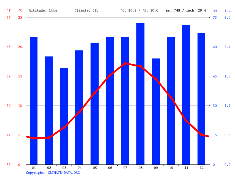 Climate graph // Weather by Month, Caterham