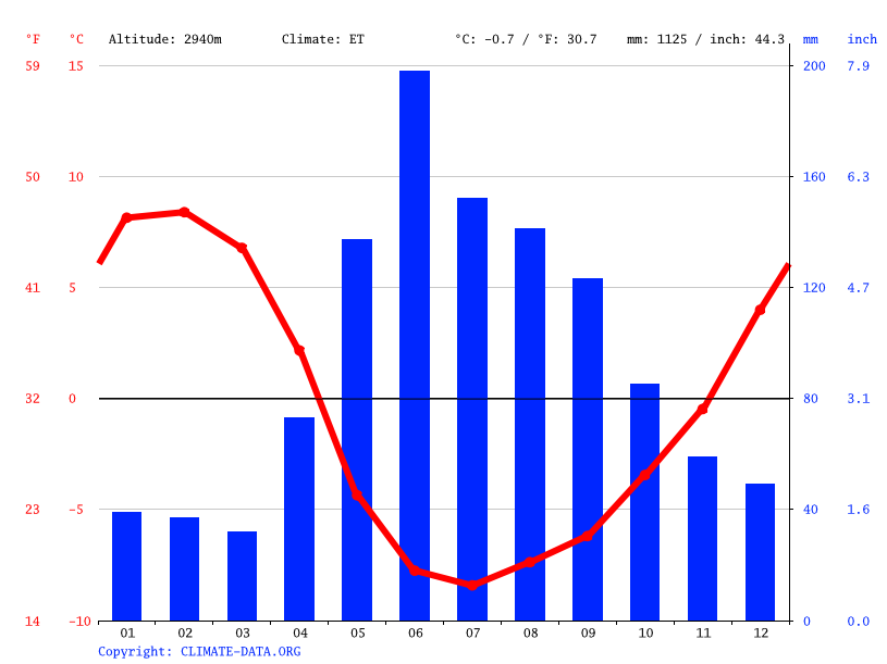 Climate graph // Weather by Month, Baños del Tupungato