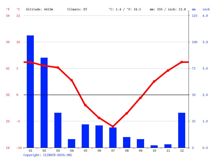 Climate graph // Weather by Month, Campamento El Laco