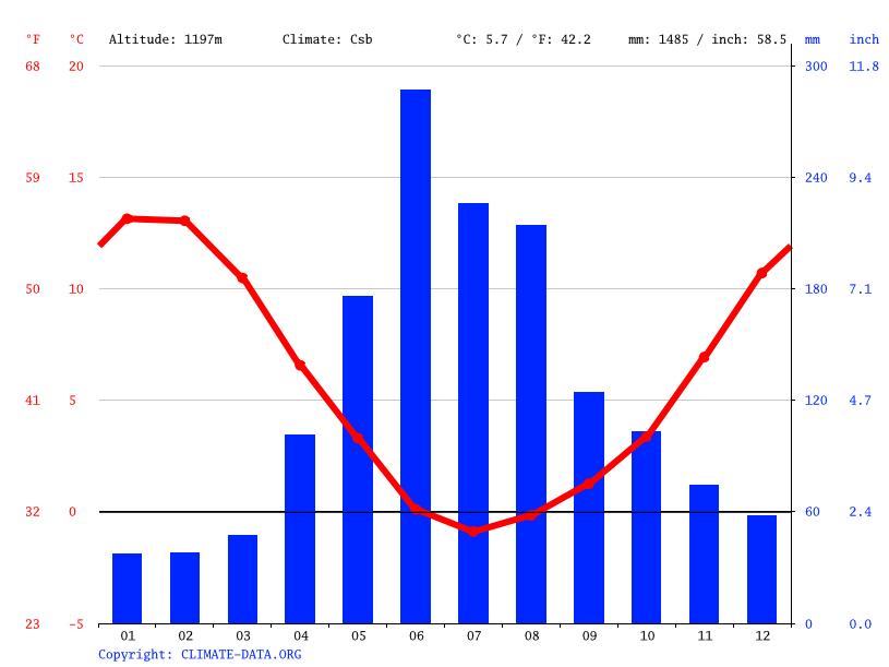 Climate graph // Weather by Month, Icalma