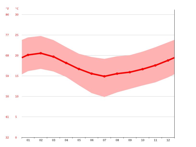 Clima El Hueso: Temperatura, Climograma y Tabla climática para El ...