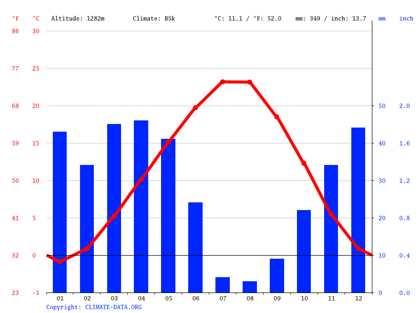 Climate graph // Weather by Month, Hacıbektaş