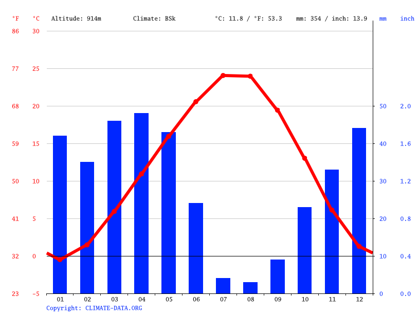 Climate graph // Weather by Month, Gülşehir