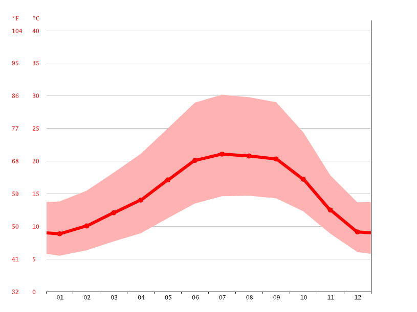 Temperature graph, Antioch
