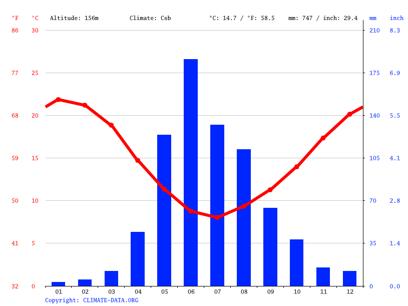 Climate graph // Weather by Month, Sagrada Familia