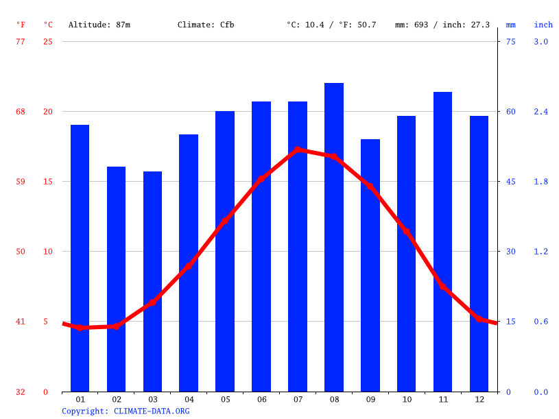 Climate graph // Weather by Month, St Albans