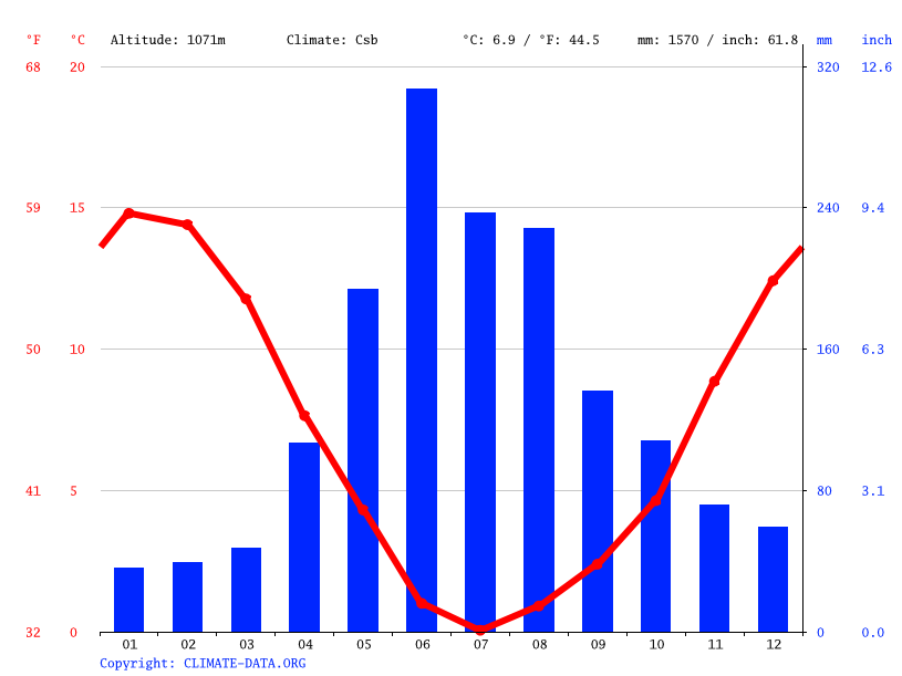 Climate graph // Weather by Month, El Traum