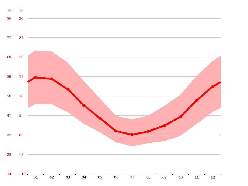 average temperature, El Traum