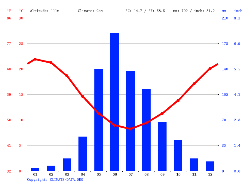 Climate graph // Weather by Month, Estación San Javier