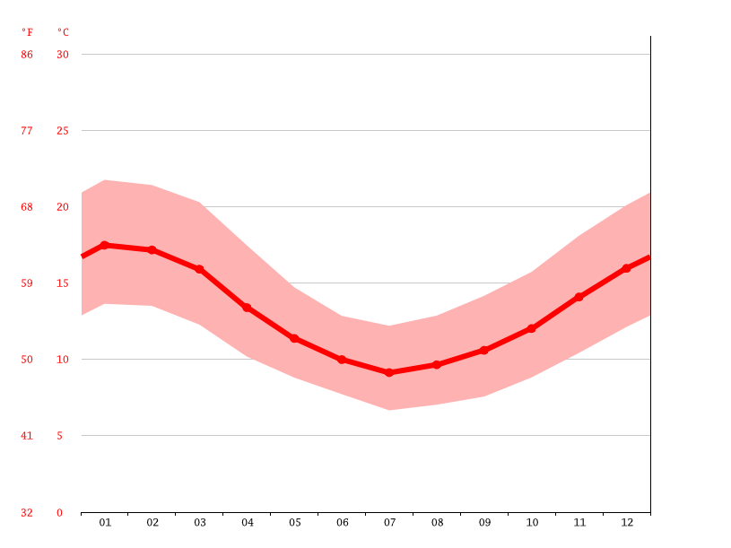 Temperature graph, Pahuil