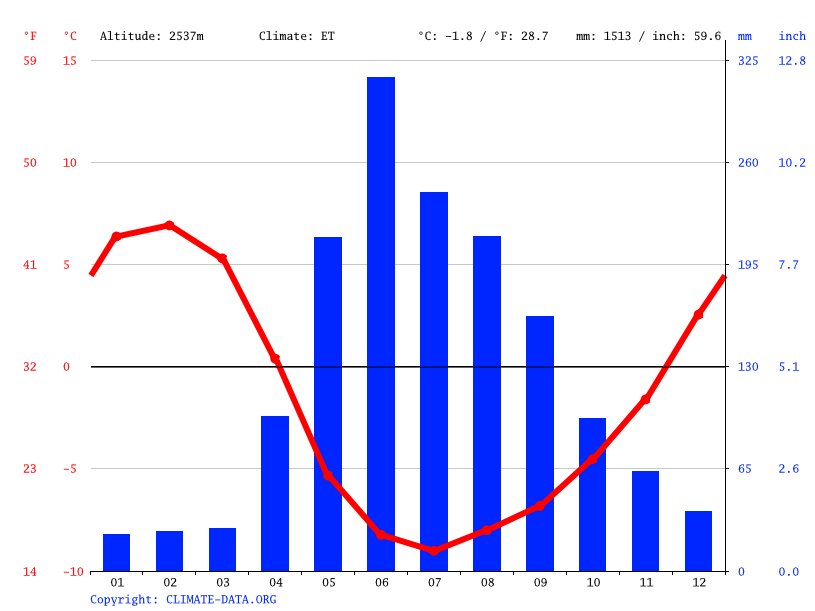 Climate graph // Weather by Month, La Placilla