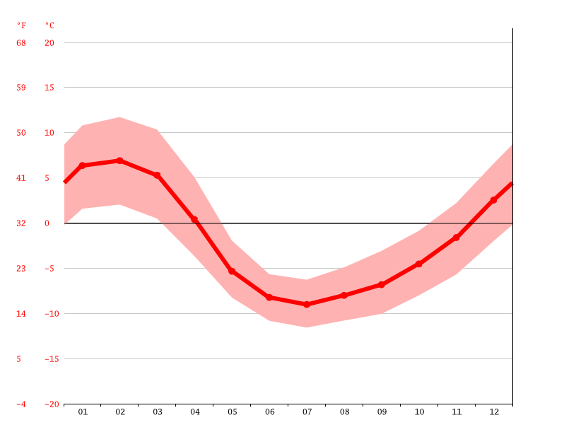 average temperature, La Placilla