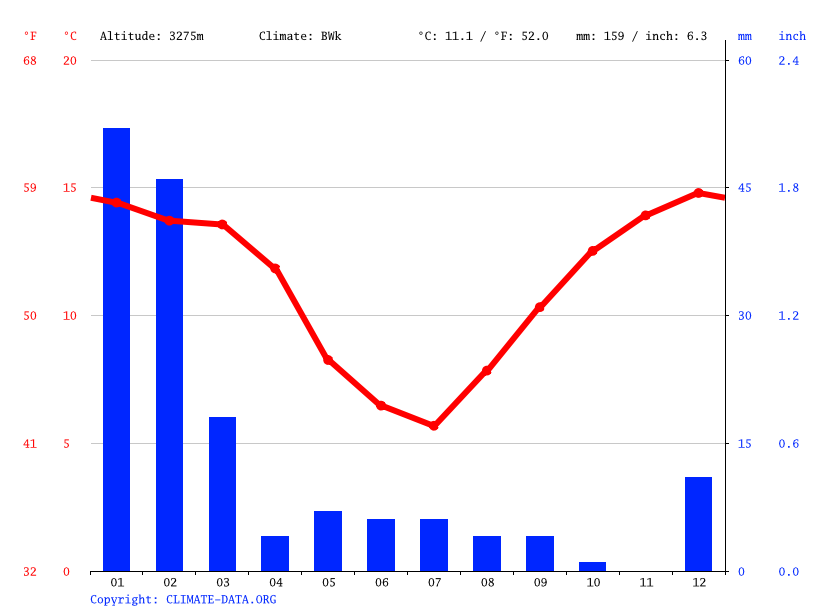 Climate graph // Weather by Month, Talabre