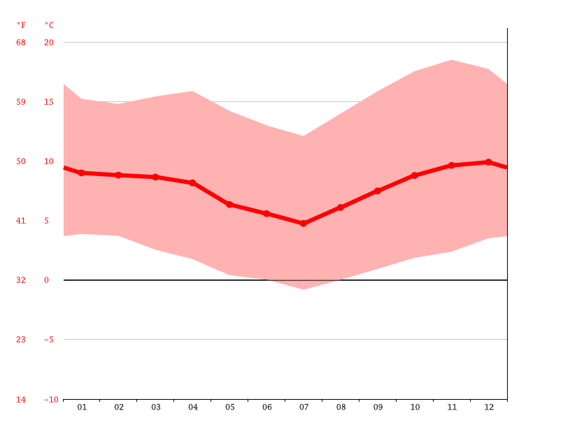 Temperature graph, Isluga