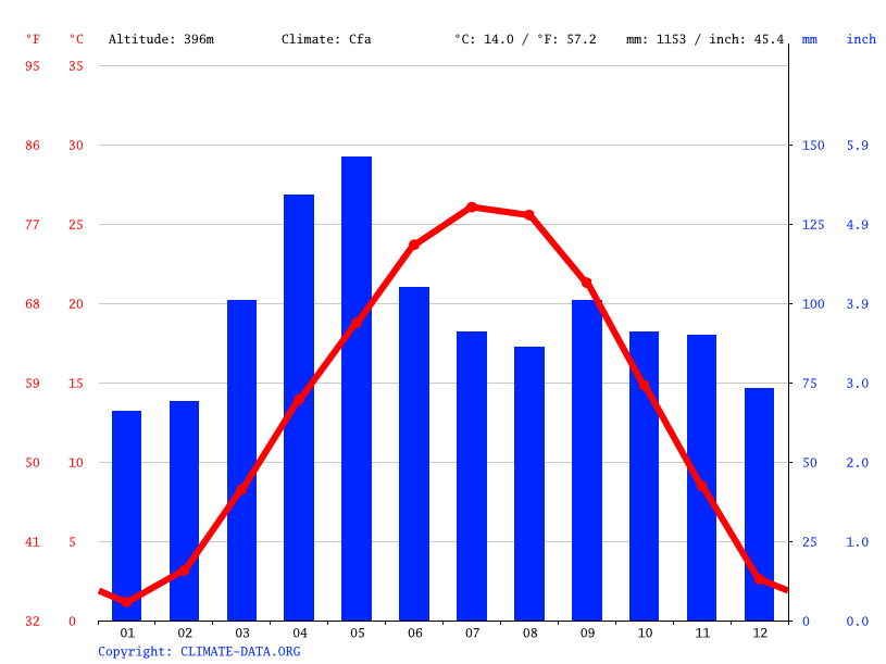 Climate graph // Weather by Month, Springfield