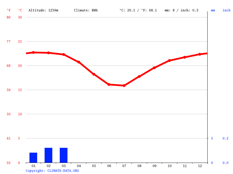 Climate graph // Weather by Month, María Elena