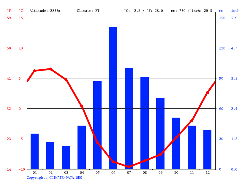 Climate graph // Weather by Month, Portillo