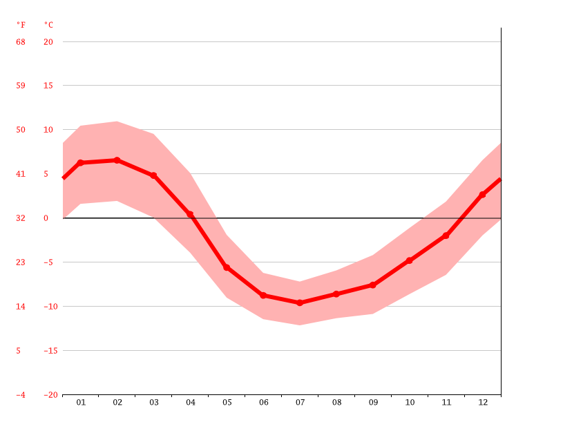 average temperature, Portillo