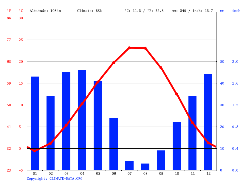 Climate graph // Weather by Month, Mucur
