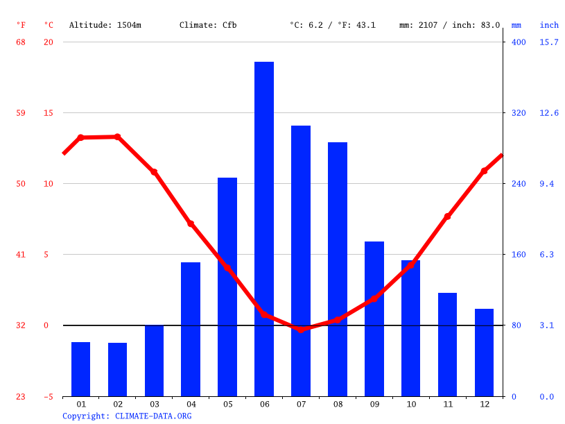 Climate graph // Weather by Month, Caren-Rumiñañi