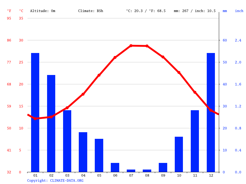 Climate graph // Weather by Month, Limassol