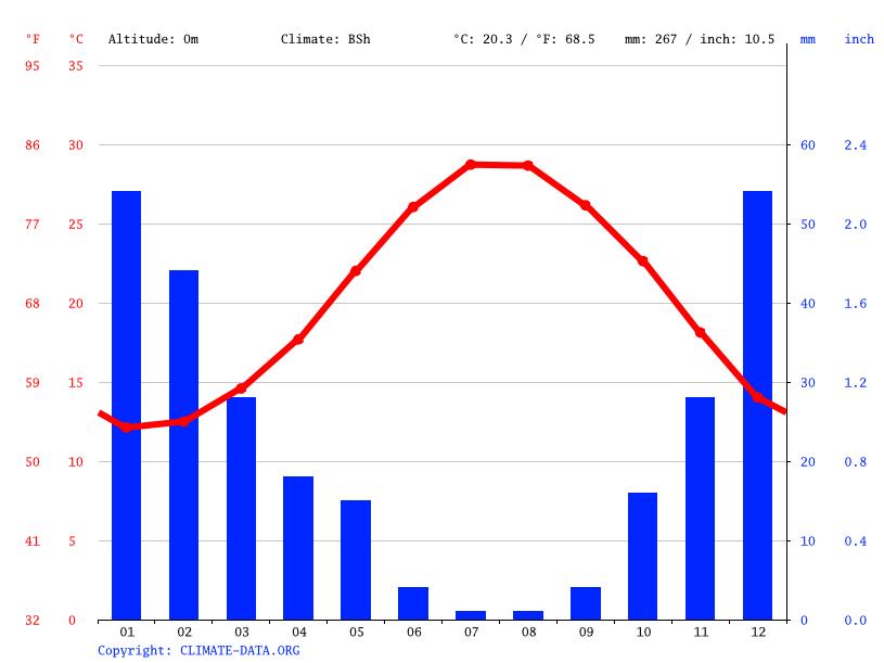 Climate graph, Limassol
