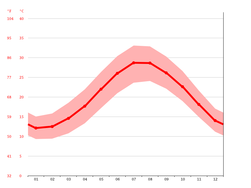 Temperature graph, Limassol