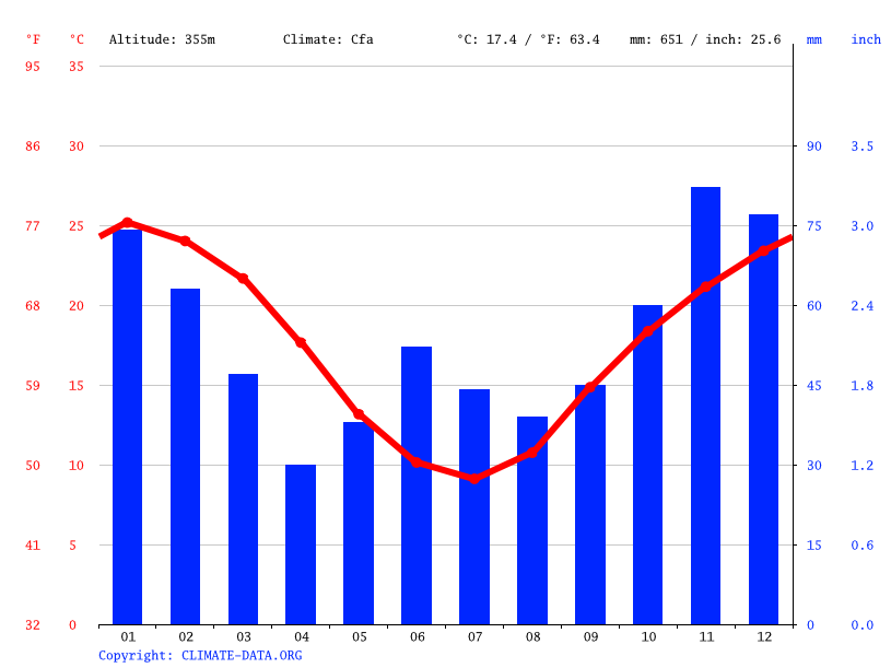 Climate graph // Weather by Month, Manilla