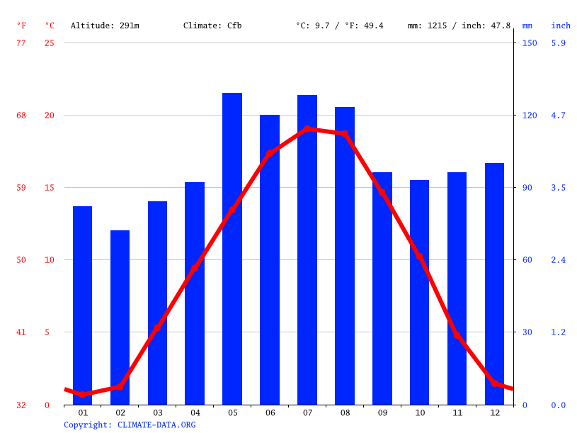 Climate graph // Weather by Month, Pratteln