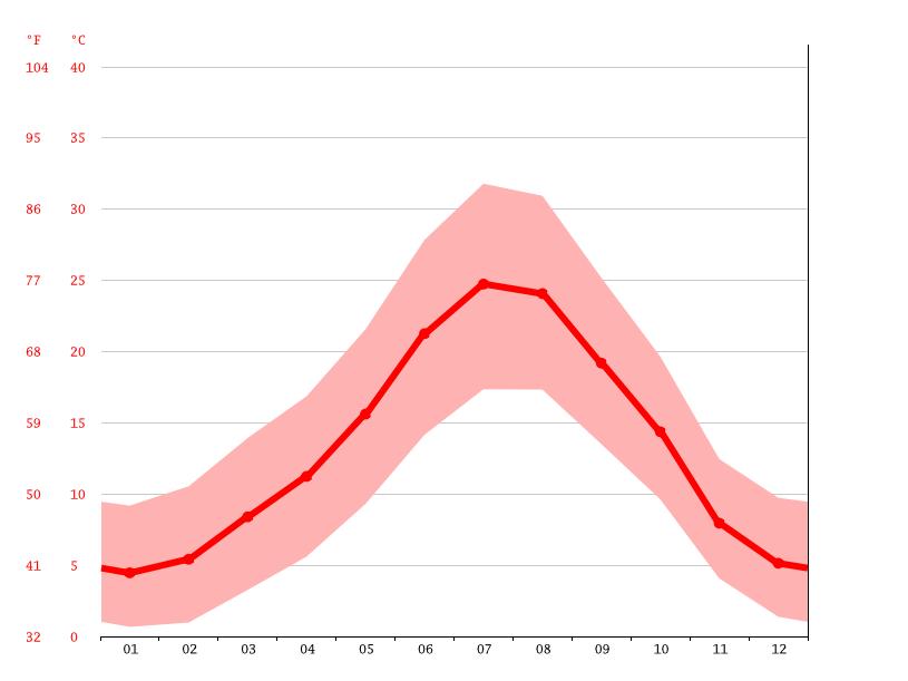 Diagrama de temperatura, Motilla del Palancar