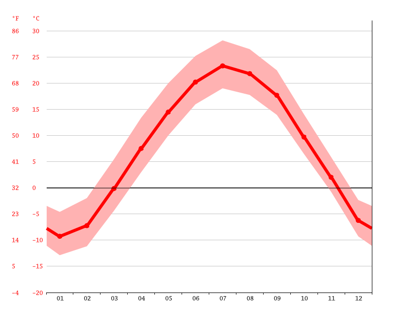 Temperature graph, Saint Paul