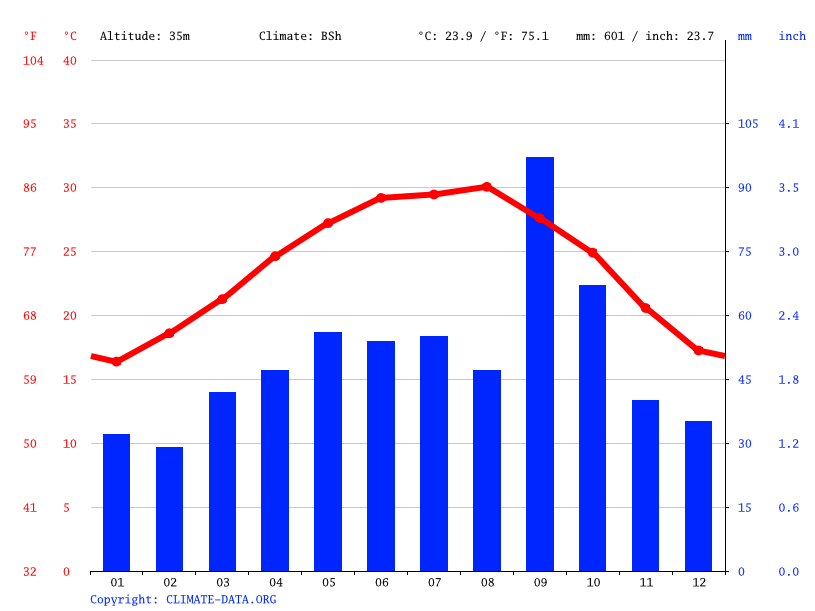 Climate graph // Weather by Month, Alamo