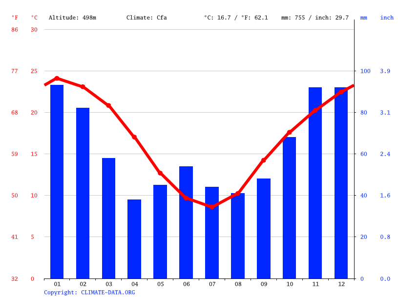 Climate graph // Weather by Month, Barraba