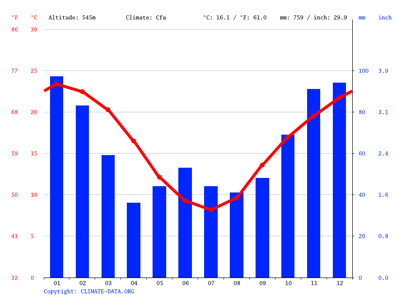 Climate graph // Weather by Month, Cobbadah