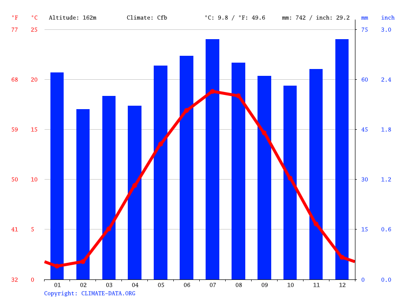 Climate graph // Weather by Month, Gießen