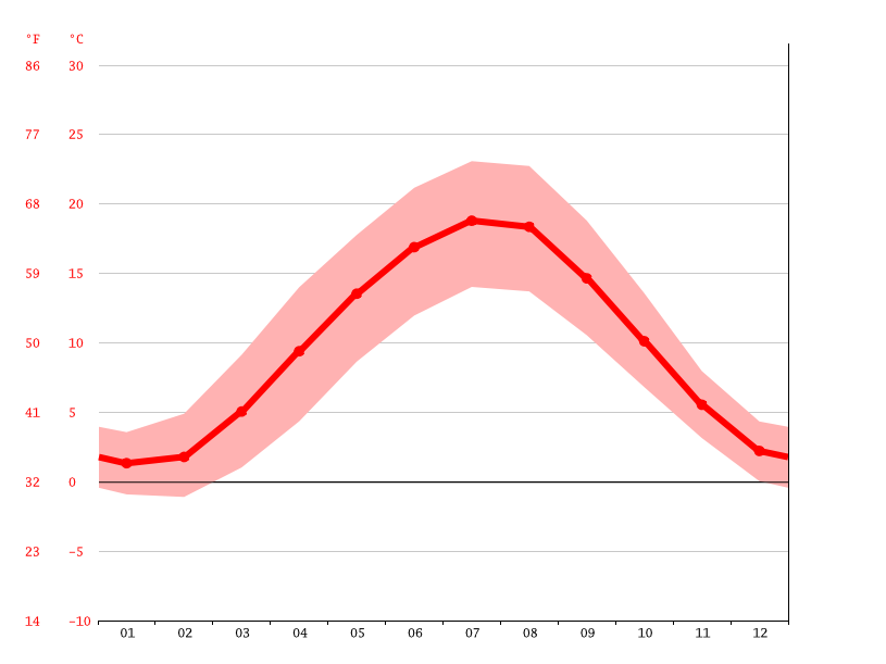average temperature, Gießen