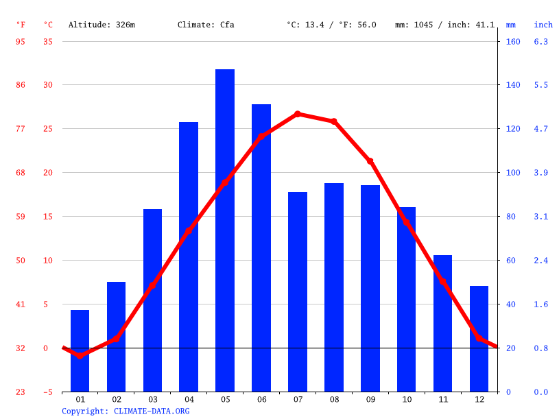Climate graph, Overland Park